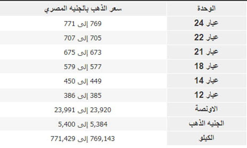 سعر الذهب والدولار في مصر الآن شامل المصنعية بيع وشراء للمعدن الأصفر ومؤشر العملة الأمريكية بالبنوك الأحد 27 أكتوبر ماركتنا