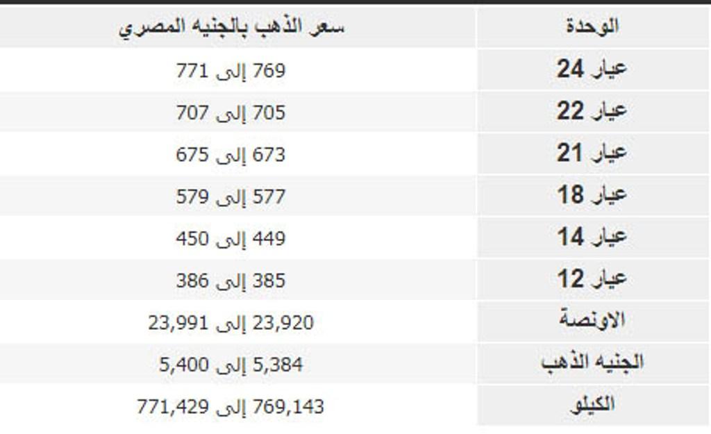 سعر الذهب اليوم في مصر مكاسب للجرام مع منتصف التداول شامل
