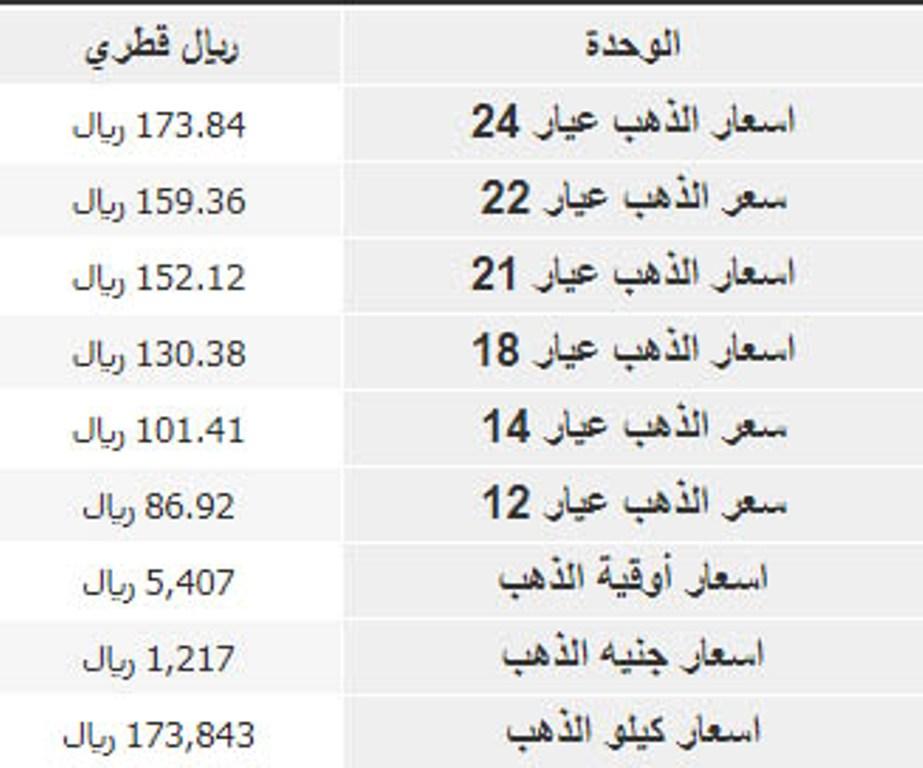 معتدل البنيه زنزانة جزيرة سعر كيلو جرام الذهب Comertinsaat Com