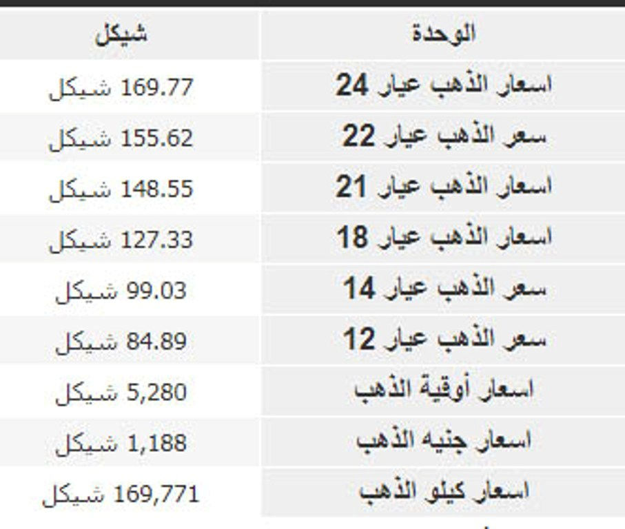 سعر الذهب في فلسطين بالشيكل والدولار شامل مؤشرات الجرام بالمصنعية حسب الصاغة اليوم الخميس 31 أكتوبر ماركتنا