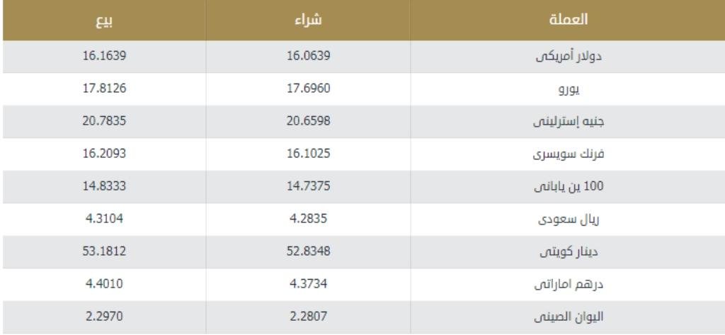 سعر الدولار في مصر الآن وفق مؤشرات البنوك الرسمية والمصارف