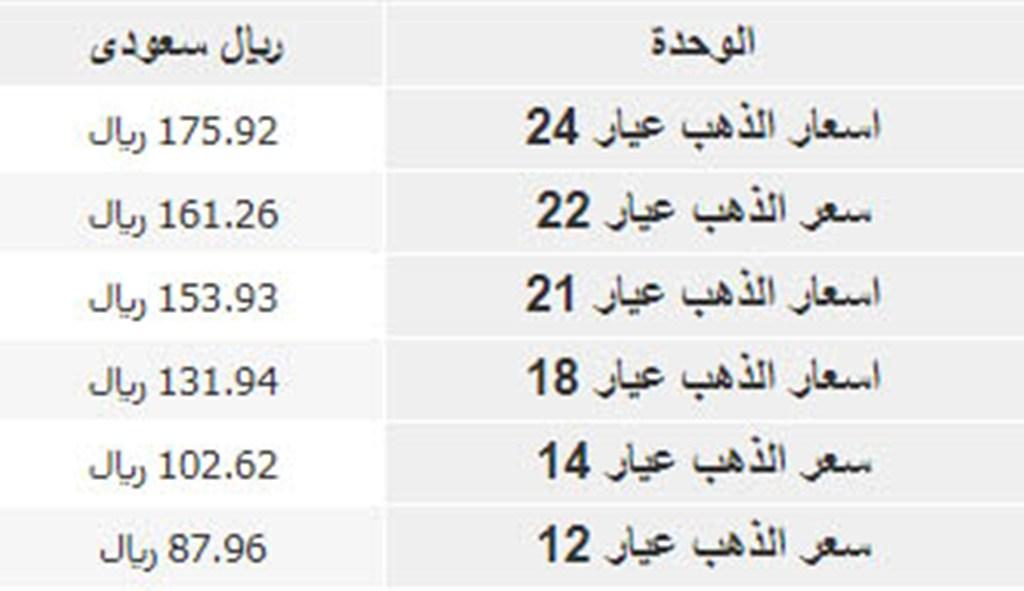 سعر الريال السعودي والجنيه المصري شامل سعر جرام الذهب في السعودية
