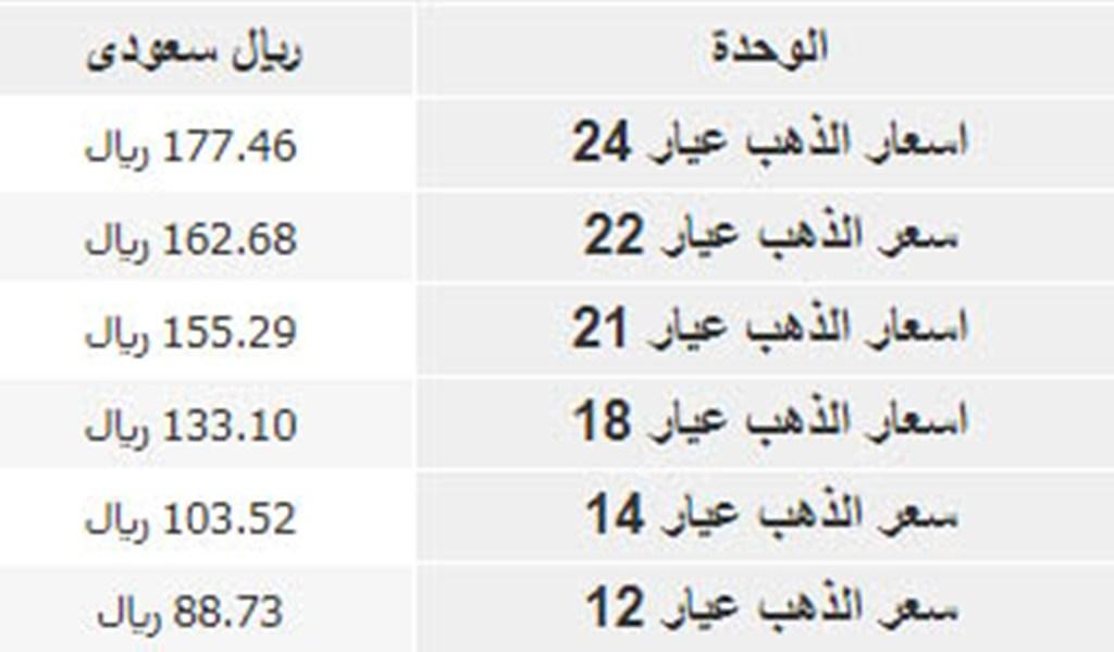 أسعار الذهب اليوم في السعودية بيع وشراء شامل قيمة سبيكة الذهب