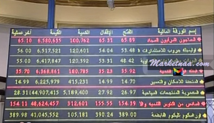 أسعار الأسهم المصرية لحظي| أخر سعر لكل الأسهم اليوم مع الأكثر ارتفاعاً والأكثر انخفاضًا 4 يونيو 2020
